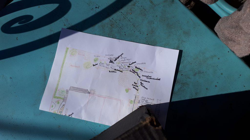Auf mehreren Kopien der Gartenplanung kann man sich Notizen für Pflanzen machen.