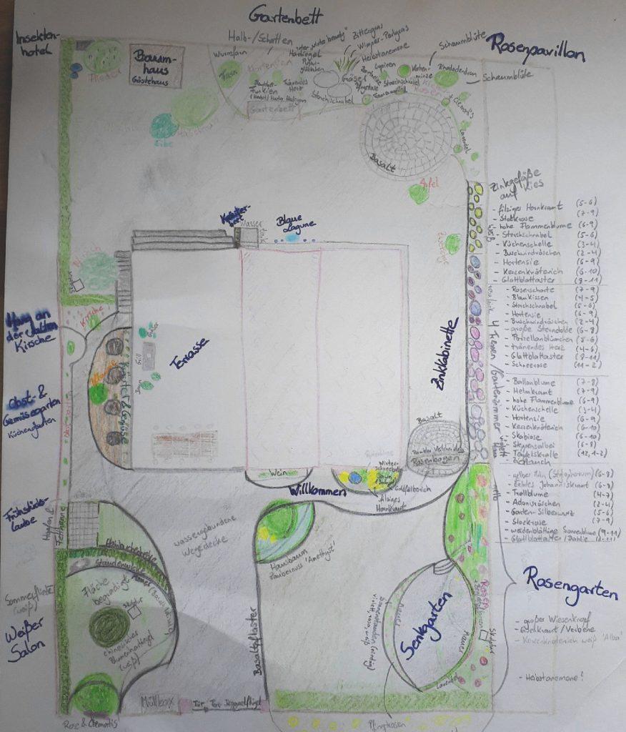 Die vorerst finale Gartenplanung um einen romantischen Garten anlegen zu können. Die einzelnen Gartenzimmer sind benannt, dazu gibt es einige Notizen für geeignete Pflanzen.
